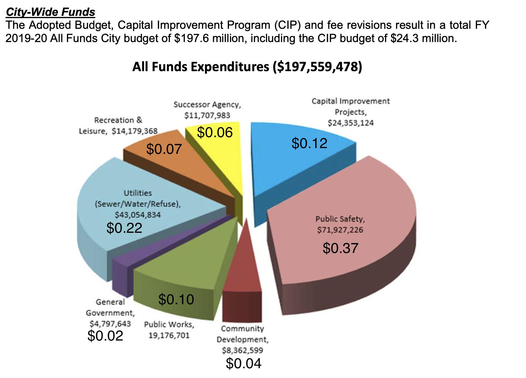 2019-20 Budget Breakdown